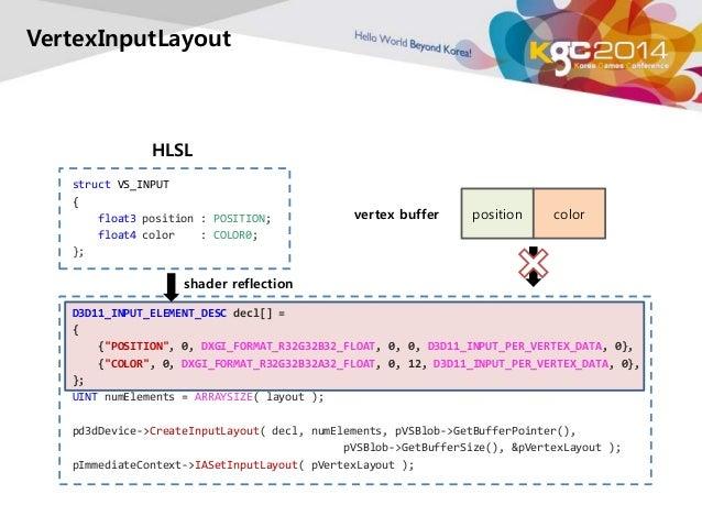 VertexInputLayout  HLSL  struct VS_INPUT  {  float3 position : POSITION;  float4 color : COLOR0;  };  shader reflection  D...