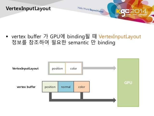 VertexInputLayout   vertex buffer 가 GPU에 binding될 때 VertexInputLayout  정보를 참조하여 필요한 semantic 만 binding  VertexInputLayout...