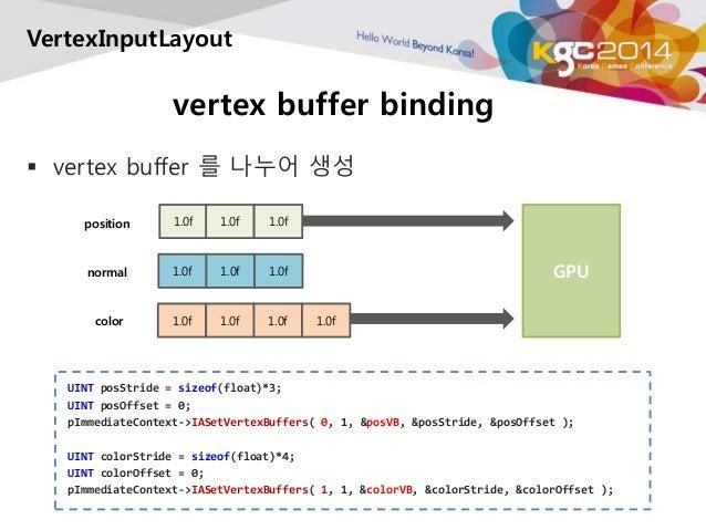 VertexInputLayout  vertex buffer binding   vertex buffer 를 나누어 생성  GPU  1.0f 1.0f 1.0f  normal 1.0f 1.0f 1.0f  1.0f 1.0f ...