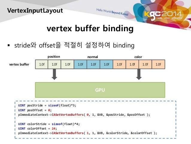 VertexInputLayout  vertex buffer binding   stride와 offset을 적절히 설정하여 binding  position normal  color  vertex buffer 1.0f 1...