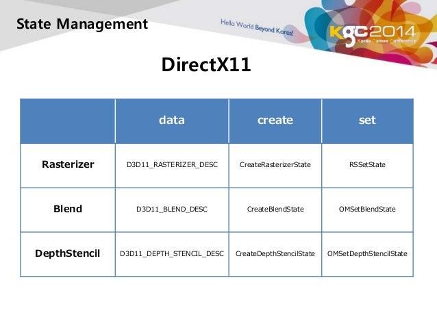 DirectX11  State Management  data create set  Rasterizer D3D11_RASTERIZER_DESC CreateRasterizerState RSSetState  Blend D3D...
