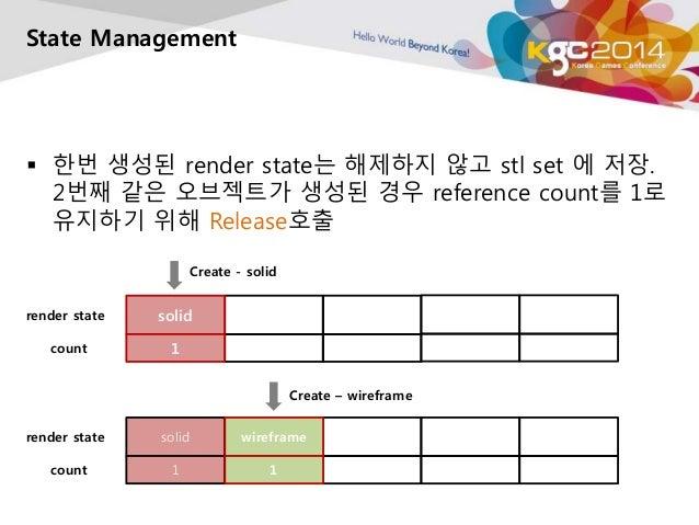 State Management   한번 생성된 render state는 해제하지 않고 stl set 에 저장.  2번째 같은 오브젝트가 생성된 경우 reference count를 1로  유지하기 위해 Release호출...