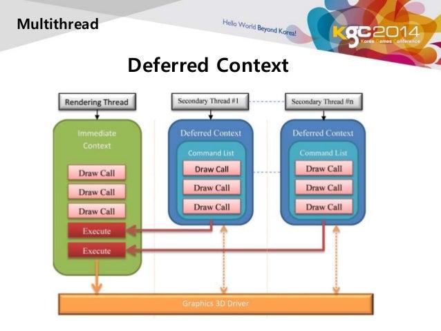 Deferred Context  Multithread