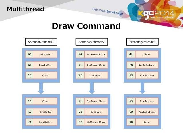 Multithread  Draw Command  Secondary thread#1  60 SetShader  61 BindBuffer  10 Clear  60 SetShader  61 BindBuffer  Seconda...