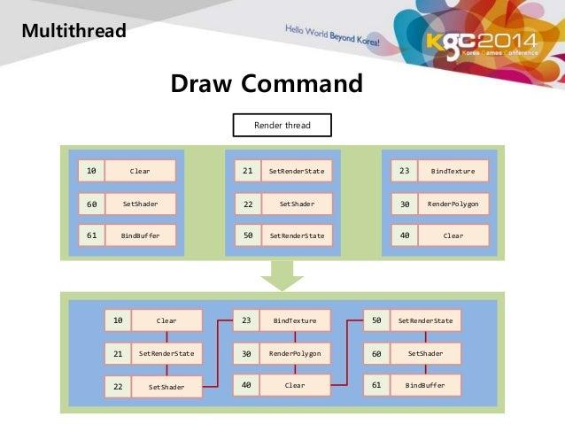 Multithread  Draw Command  Render thread  10 Clear  60 SetShader  10 Clear  21 SetRenderState  22 SetShader  21 SetRenderS...