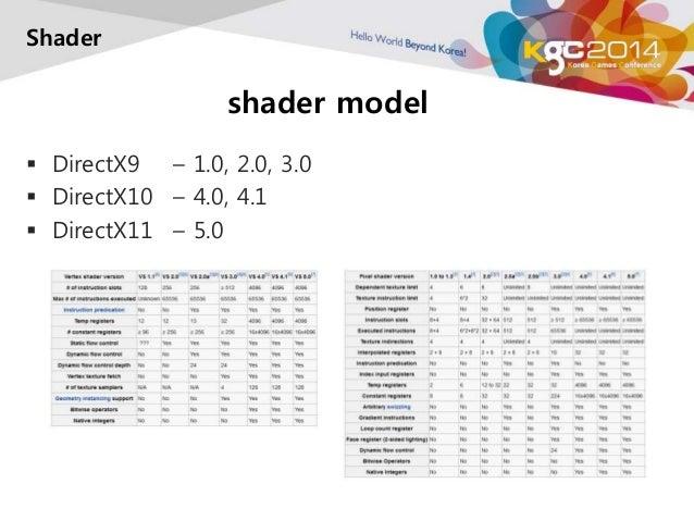 shader model  Shader   DirectX9 – 1.0, 2.0, 3.0   DirectX10 – 4.0, 4.1   DirectX11 – 5.0