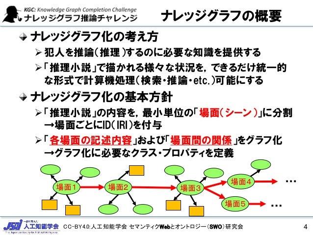 CC-BY4.0:人工知能学会 セマンティクWebとオントロジー(SWO)研究会 ナレッジグラフ化の考え方 犯人を推論(推理)するのに必要な知識を提供する 「推理小説」で描かれる様々な状況を,できるだけ統一的 な形式で計算機処理(検索・推論...