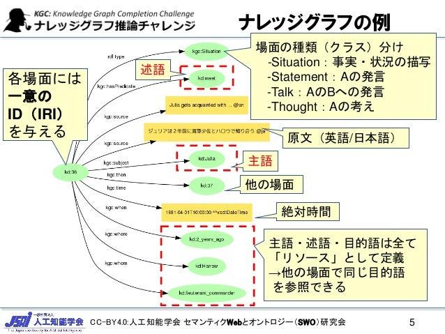 CC-BY4.0:人工知能学会 セマンティクWebとオントロジー(SWO)研究会 ナレッジグラフの例 5 原文(英語/日本語) 各場面には 一意の ID(IRI) を与える 絶対時間 主語・述語・目的語は全て 「リソース」として定義 →他の場面...