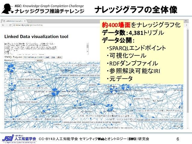 CC-BY4.0:人工知能学会 セマンティクWebとオントロジー(SWO)研究会 ナレッジグラフの全体像 6 約400場面をナレッジグラフ化 データ数:4,381トリプル データ公開: ・SPARQLエンドポイント ・可視化ツール ・RDFダン...