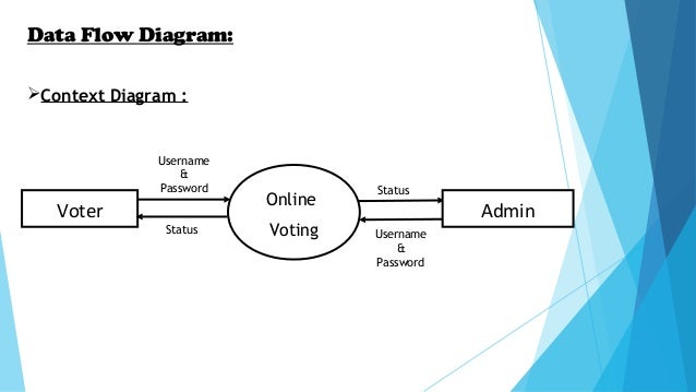 Online Voting Made Easy...