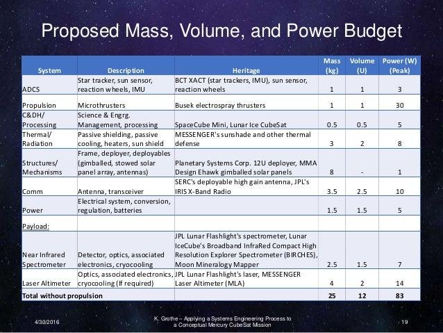 Mercury CubeSat Presentation for ASAT2016