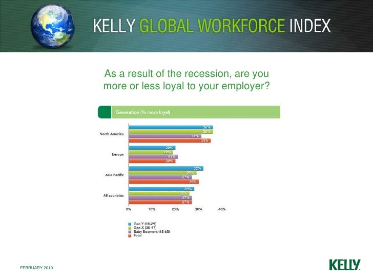 As a result of the recession, are you <br />more or less loyal to your employer?<br />