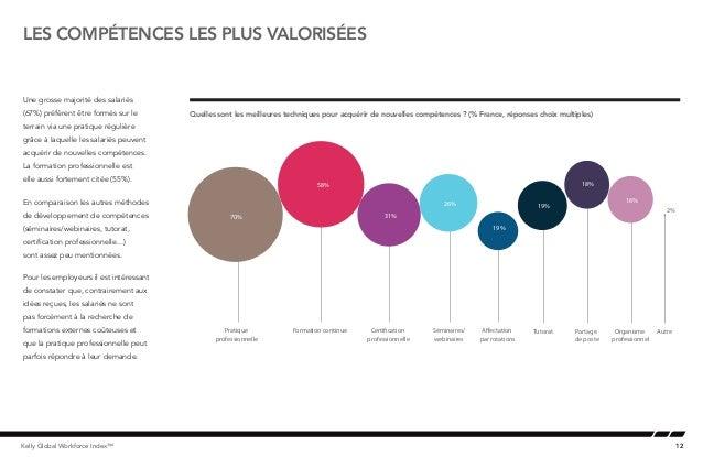 12Kelly Global Workforce Index™Une grosse majorité des salariés(67%) préfèrent être formés sur leterrain via une pratique ...
