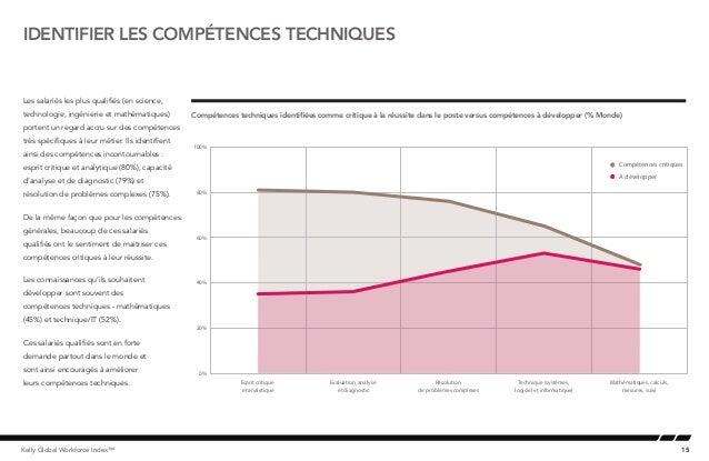 15Kelly Global Workforce Index™Les salariés les plus qualifiés (en science,technologie, ingénierie et mathématiques)porten...