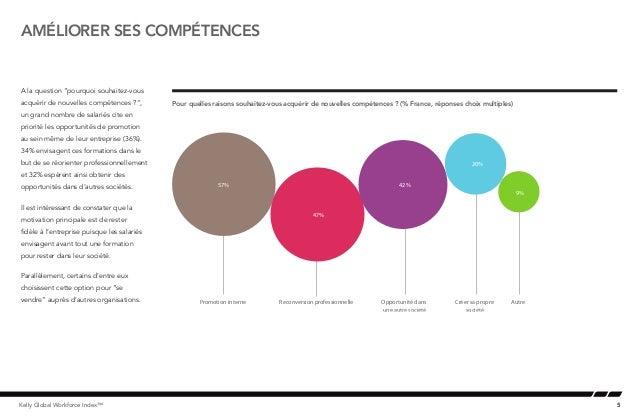 """5Kelly Global Workforce Index™améliorer ses compétencesA la question """"pourquoi souhaitez-vousacquérir de nouvelles compéte..."""