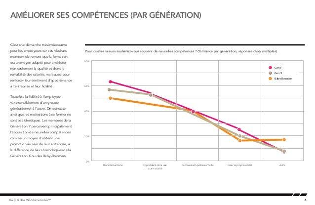6Kelly Global Workforce Index™améliorer ses compétences (par génération)C'est une démarche très intéressantepour les emplo...