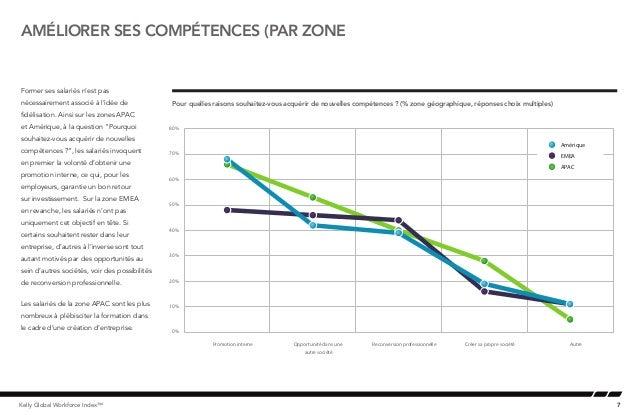 7Kelly Global Workforce Index™améliorer ses compétences (par zoneFormer ses salariés n'est pasnécessairement associé à l'i...
