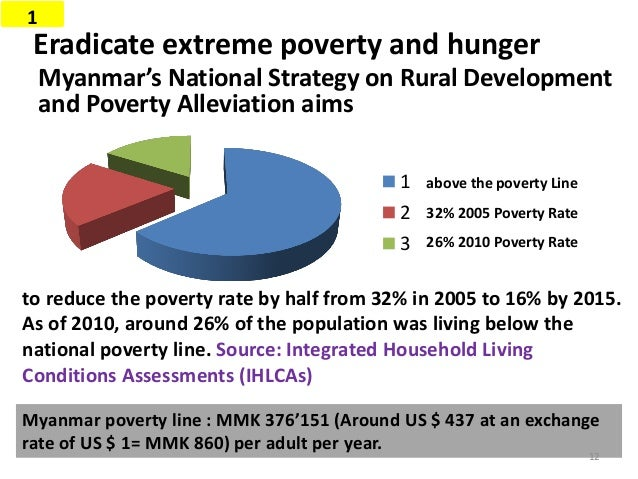 Ways to reduce poverty and hunger