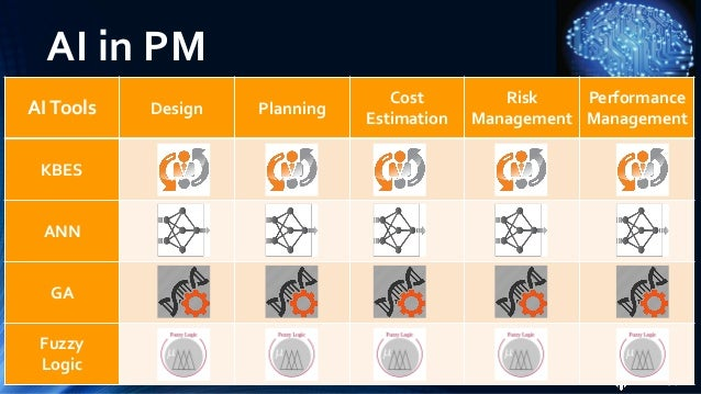 AI in PM • AI can be and has been used in several applications in Project Management enabling better project performance •...