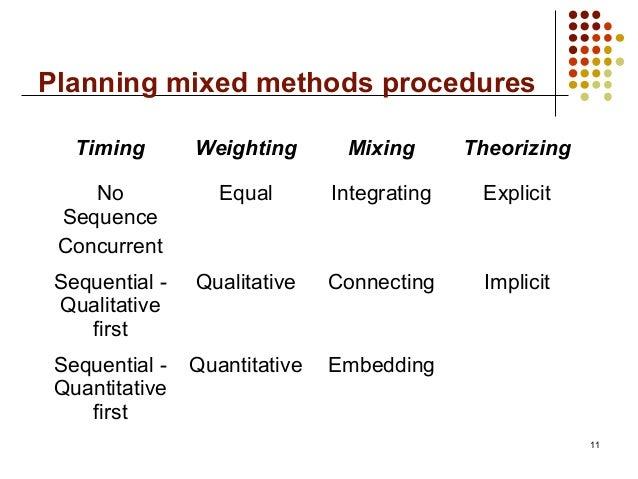 Planning mixed methods proceduresTiming Weighting Mixing TheorizingNoSequenceConcurrentEqual Integrating ExplicitSequentia...