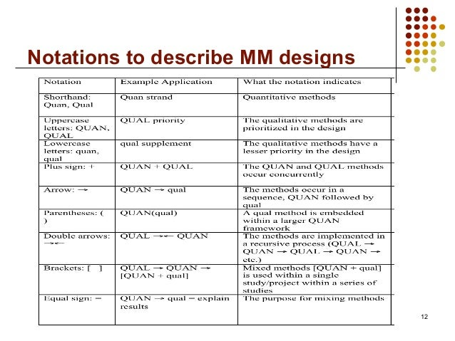 Notations to describe MM designs12