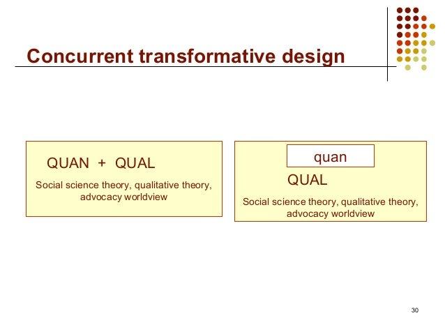 Concurrent transformative design30QUAN + QUALSocial science theory, qualitative theory,advocacy worldviewQUALSocial scienc...