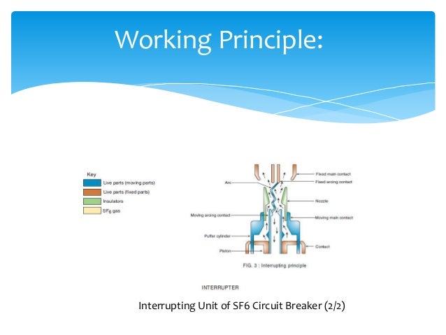Sf6 circuit breaker by khalid nit warangal 2014 batch working principle 11 working principle interrupting unit of sf6 circuit breaker sciox Images