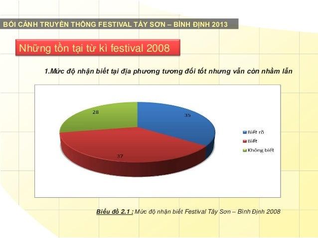 BỐI CẢNH TRUYỀN THÔNG FESTIVAL TẤY SƠN – BÌNH ĐỊNH 2013  Những tồn tại từ kì festival 2008 1.Mức độ nhận biết tại địa phươ...