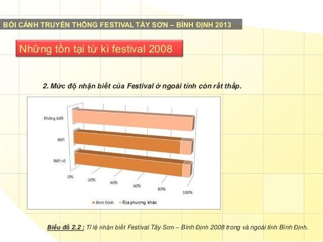 BỐI CẢNH TRUYỀN THÔNG FESTIVAL TẤY SƠN – BÌNH ĐỊNH 2013  Những tồn tại từ kì festival 2008  2. Mức độ nhận biết của Festiv...