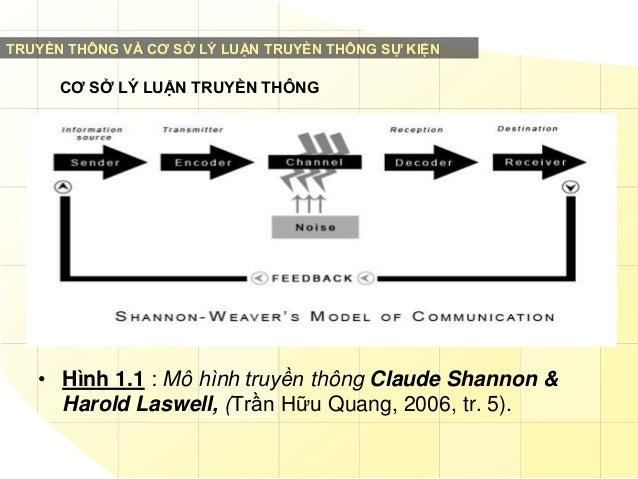 TRUYỀN THÔNG VÀ CƠ SỞ LÝ LUẬN TRUYỀN THÔNG SỰ KIỆN  CƠ SỞ LÝ LUẬN TRUYỀN THÔNG  • Hình 1.1 : Mô hình truyền thông Claude S...