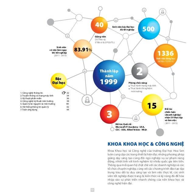 KHOA KHOA HỌC & CÔNG NGHỆ Thành lập năm 1999 1336 3 83.91% 15 Sinh viên đang học (số liệu 12/2013) Bậc Đại học 40 500 2 Đố...