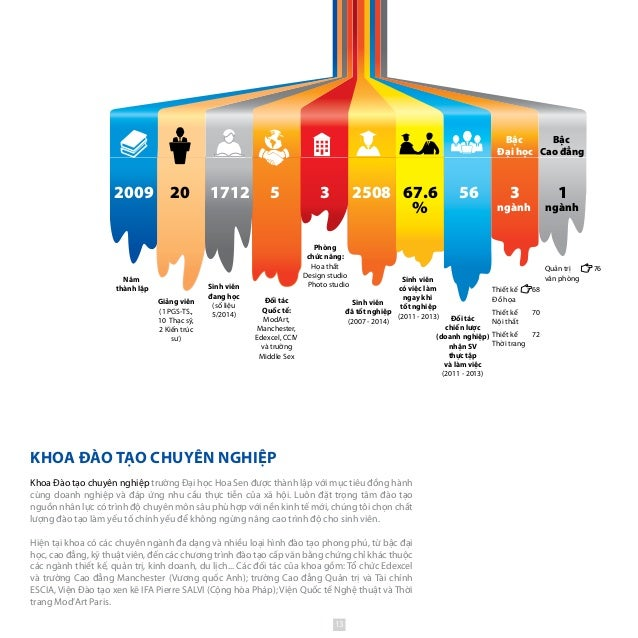 56 3 ngành 1 ngành 2508 67.6 % 2009 171220 5 3 Đối tác chiến lược (doanh nghiệp) nhận SV thực tập và làm việc (2011 - 2013...