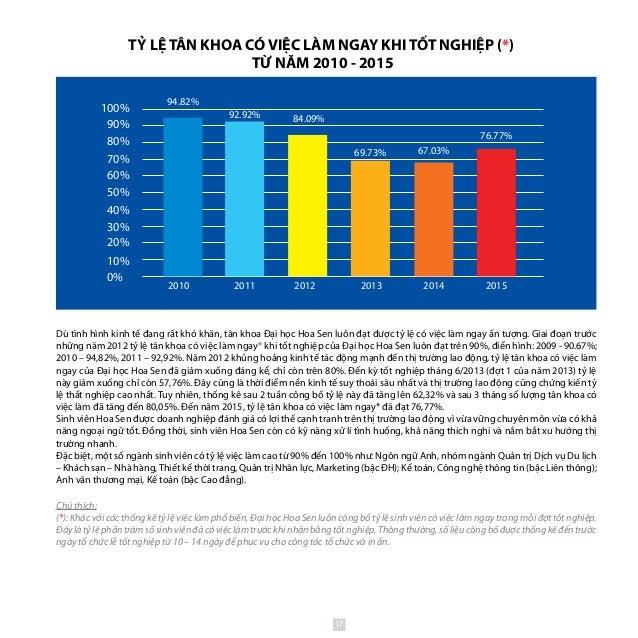 2010 20132011 2012 2014 90% 100% 80% 70% 60% 50% 40% 30% 20% 10% 0% 67.03% 2015 76.77% 69.73% 84.09%92.92% 94.82% Dù tình ...