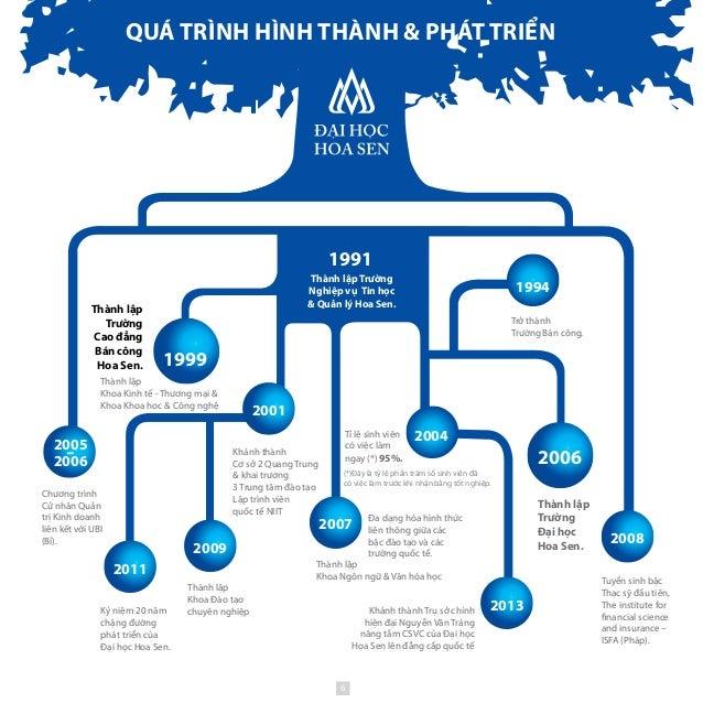 1991 Khánh thành Cơ sở 2 Quang Trung & khai trương 3 Trung tâm đào tạo Lập trình viên quốc tế NIIT Tuyển sinh bậc Thạc sỹ ...