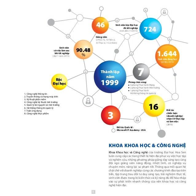 KHOA KHOA HỌC & CÔNG NGHỆ Thành lập năm 1999 1.644 3 90.48 % 16 Sinh viên đang học (số liệu 2015) Bậc Đại học 46 724 7 Phò...