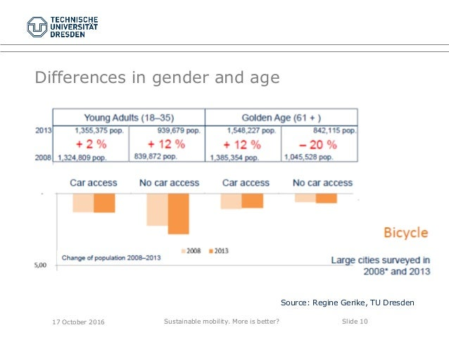 Sustainable mobility. More is better? Slide 10 Differences in gender and age Source: Regine Gerike, TU Dresden 17 October ...