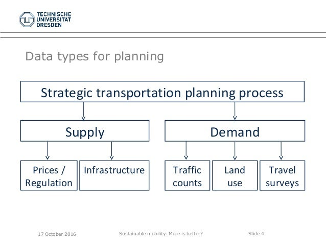 Sustainable mobility. More is better? Slide 4 Data types for planning 17 October 2016 DemandSupply Traffic counts Travel s...