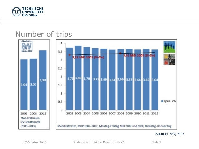 Sustainable mobility. More is better? Slide 9 Number of trips Source: SrV, MiD 17 October 2016