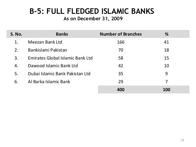 complete askari bank and bak alfalah Askari bank - free ebook download as word doc (doc) or read book online for  free  the total deposits of pakistan banks were rs 800 million and advances   foreign registered investors can bring in and take back their capital, profits,   askari commercial bank ltd bank al-habib ltd bank al-falah ltd soneri bank.