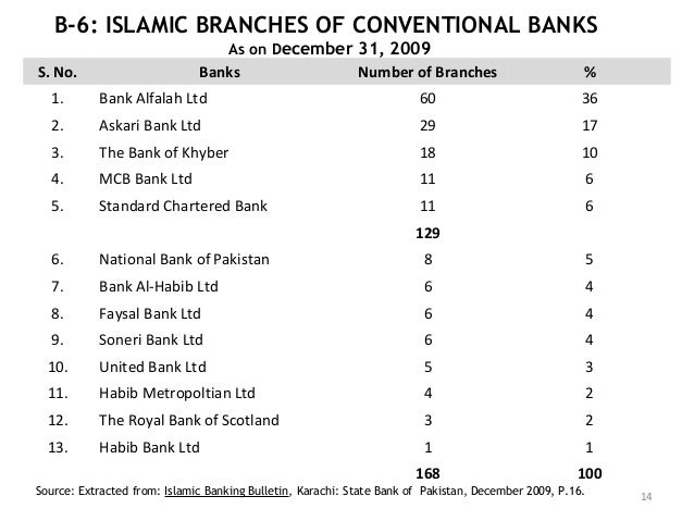 complete askari bank and bak alfalah Home essays bank alfalah introductio bank alfalah introductio  essay about complete askari bank and bak alfalah report.