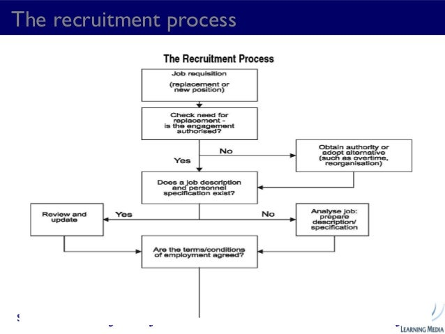 notes human resources management Human resource management is the process of recruitment & selection, providing orientation and induction, training & development.