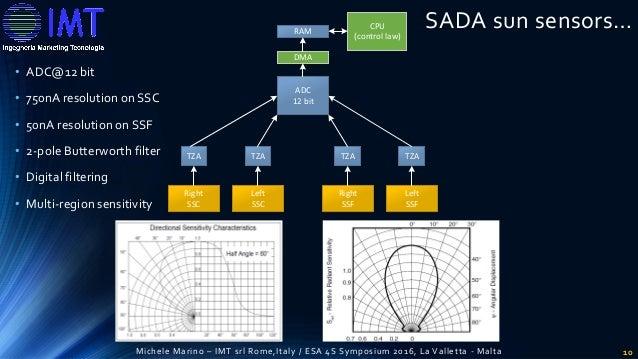 Innovative Solar Array Drive Assembly For Cubesat Satellite