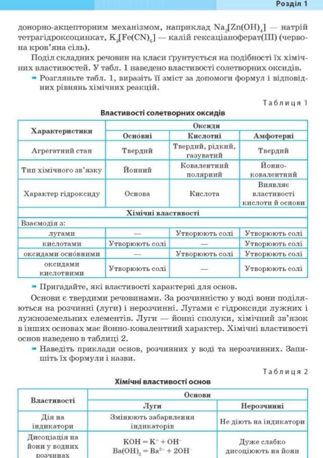Хімія решебник 10 клас н.м.буринськав.м депутат профільний рівень