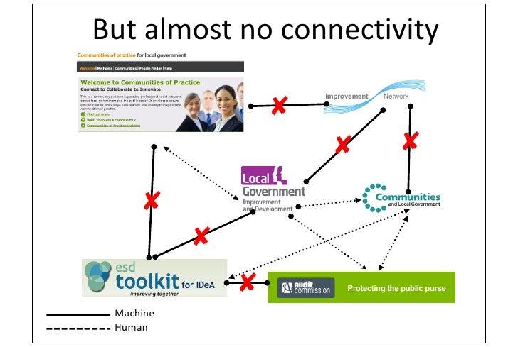 Knowledge Hub and Linked Data (ISKO-UK Conference)