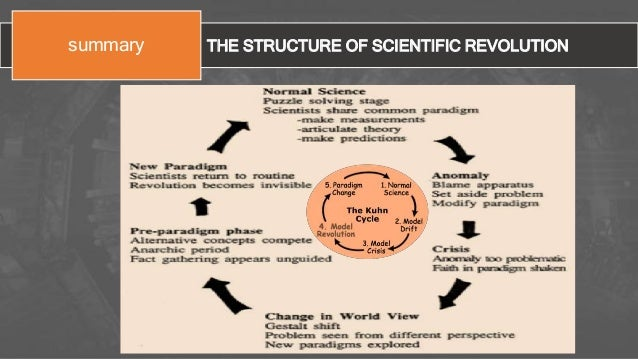 "thomas kuhns structure of scientific revolutions essay 3 questions: david kaiser on thomas kuhn's  ""the structure of scientific revolutions,"" changed how  you wrote an essay in nature earlier this year."