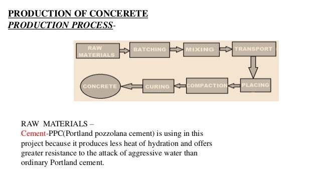 Project On Multistoried Infrastructure