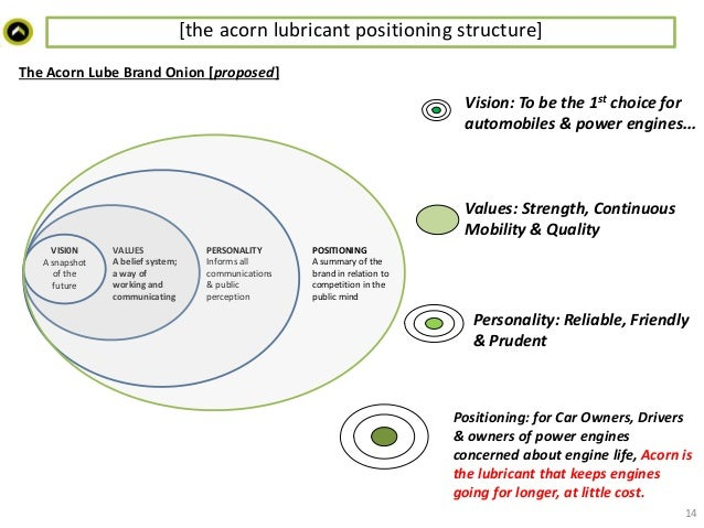 marketing plan lubricants A: careful, extensive planning and integration on a number of levels is  global  basestocks and specialties marketing manager, shared insights on the growing.