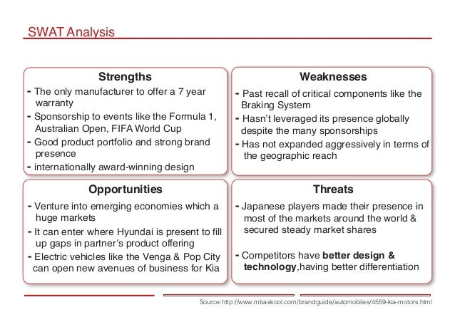firm analysis: hyundai motor america essay Internal analysis and swot analysis essay 1166 words | 5 pages leiker mgt599 module 3 case: internal analysis and swot analysis dr kenneth mcgee introduction strategic planners analyze strengths, weaknesses, opportunities, and threats (swot) to determine internal and external threats to a company.