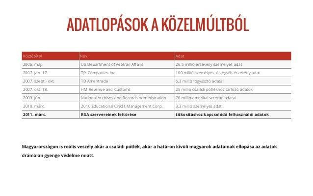 Kibervédelem Slide 3