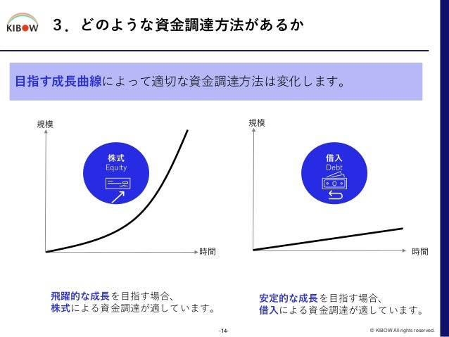 3.どのような資金調達方法があるか -14- © KIBOW All rights reserved. 借入 Debt 株式 Equity 事業規模 目指す成長曲線によって適切な資金調達方法は変化します。 規模 規模 時間 時間 飛躍的な成長を...